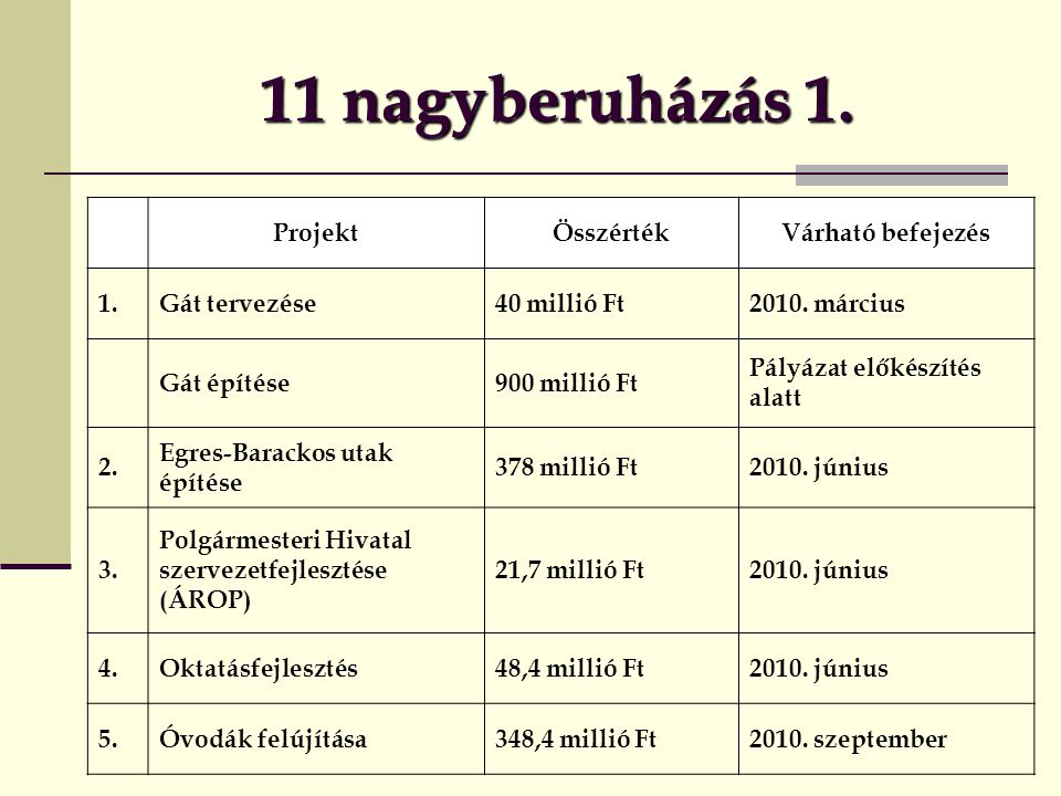 11 nagyberuházás 1.ProjektÖsszértékVárható befejezés 1.Gát tervezése40 millió Ft2010.