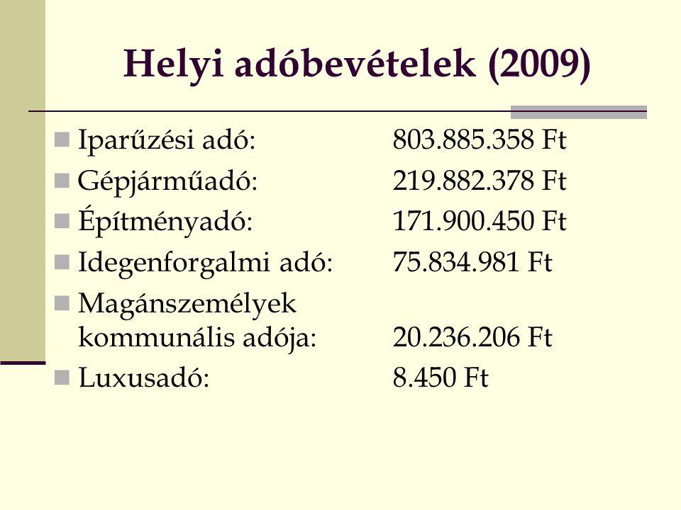 Helyi adóbevételek (2009)  Iparűzési adó: 803.885.358 Ft  Gépjárműadó: 219.882.378 Ft  Építményadó:171.900.450 Ft  Idegenforgalmi adó:75.834.981 Ft  Magánszemélyek kommunális adója: 20.236.206 Ft  Luxusadó:8.450 Ft