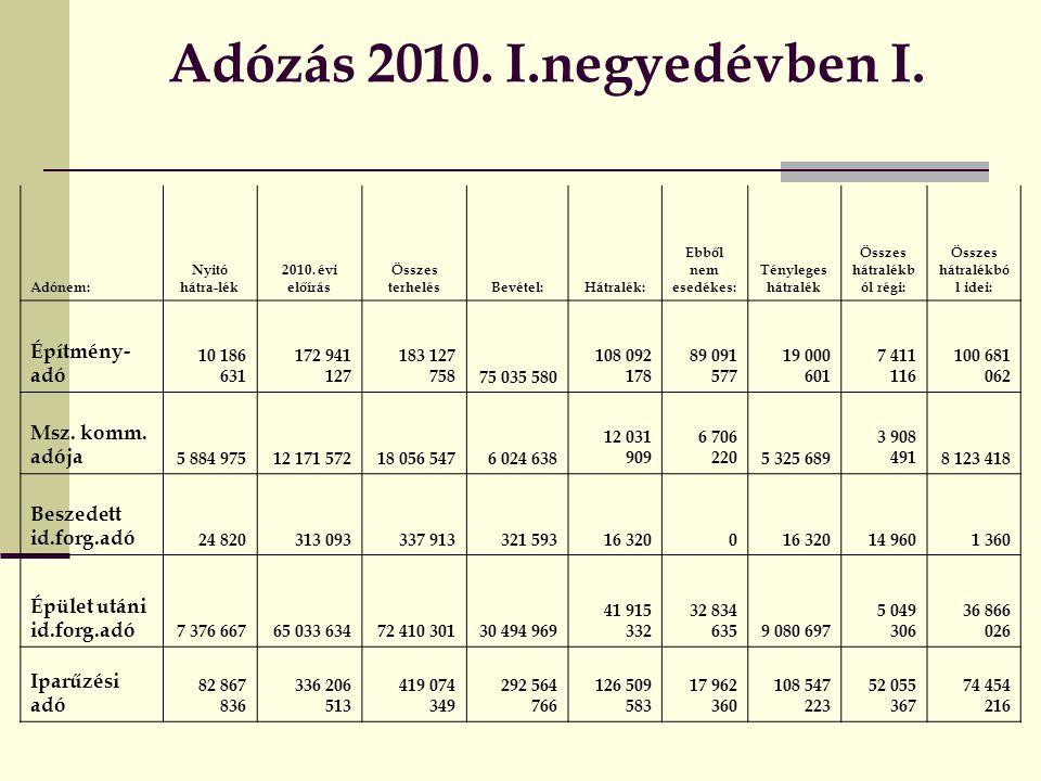 Adózás 2010.I.negyedévben I. Adónem: Nyitó hátra-lék 2010.