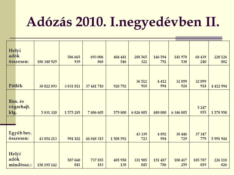 Adózás 2010.I.negyedévben II.