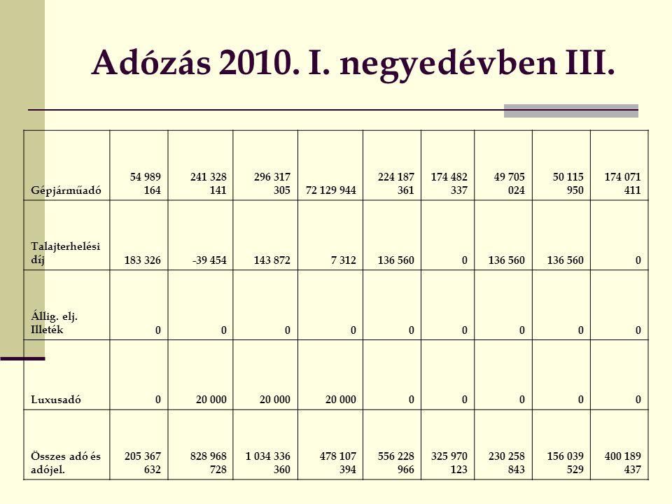 Adózás 2010.I. negyedévben III.