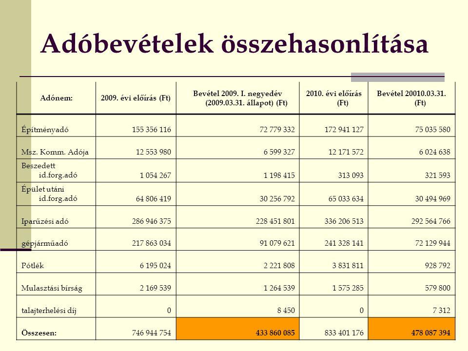 Adóbevételek összehasonlítása Adónem:2009.évi előírás (Ft) Bevétel 2009.