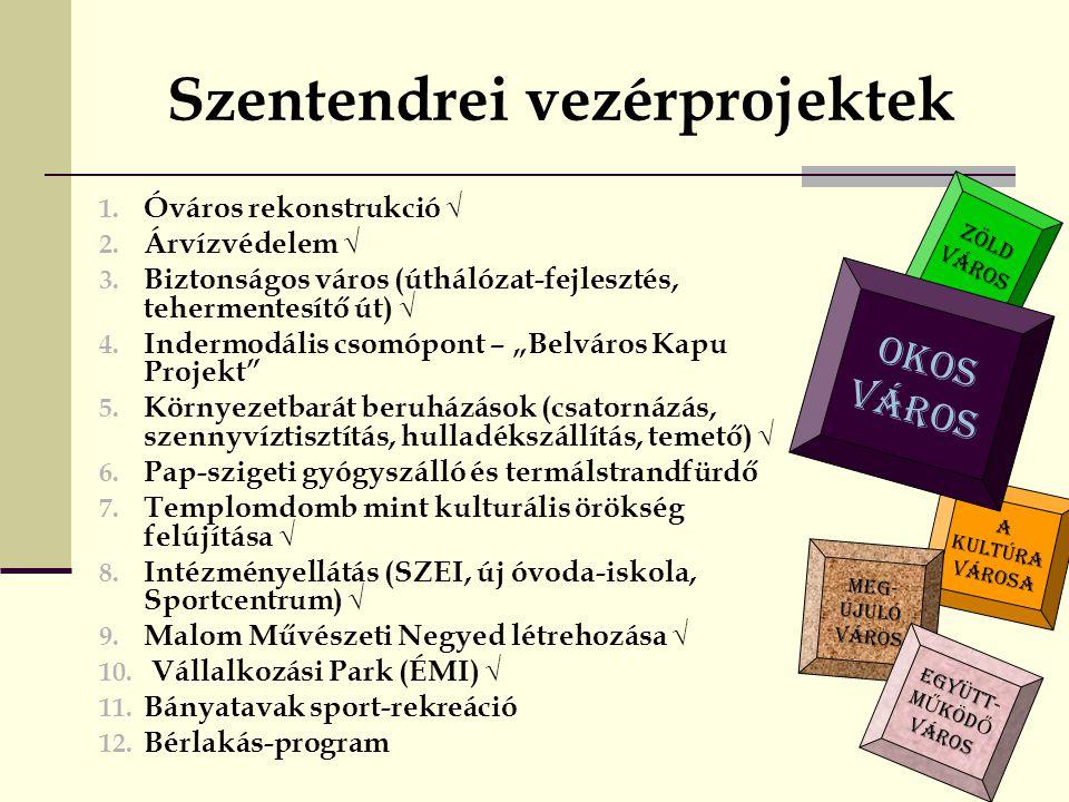 A KULTÚRA VÁROSA Szentendrei vezérprojektek 1.Óváros rekonstrukció √ 2.