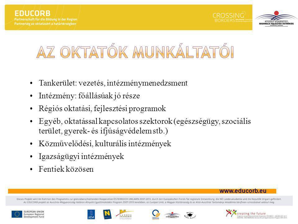 www.educorb.eu •Tankerület: vezetés, intézménymenedzsment •Intézmény: főállásúak jó része •Régiós oktatási, fejlesztési programok •Egyéb, oktatással kapcsolatos szektorok (egészségügy, szociális terület, gyerek- és ifjúságvédelem stb.) •Közművelődési, kulturális intézmények •Igazságügyi intézmények •Fentiek közösen