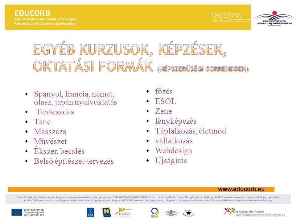 www.educorb.eu •Spanyol, francia, német, olasz, japán nyelvoktatás • Tanácsadás •Tánc •Masszázs •Művészet •Ékszer, becslés •Belső építészet-tervezés •főzés •ESOL •Zene •fényképezés •Táplálkozás, életmód •vállalkozás •Webdesign •Újságírás