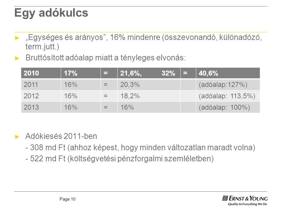 """Page 10 Egy adókulcs ► """"Egységes és arányos , 16% mindenre (összevonandó, különadózó, term.jutt.) ► Bruttósított adóalap miatt a tényleges elvonás: ► Adókiesés 2011-ben - 308 md Ft (ahhoz képest, hogy minden változatlan maradt volna) - 522 md Ft (költségvetési pénzforgalmi szemléletben) 201017%=21,6%, 32%=40,6% 201116%=20,3%(adóalap:127%) 201216%=18,2%(adóalap: 113,5%) 201316%= (adóalap: 100%)"""
