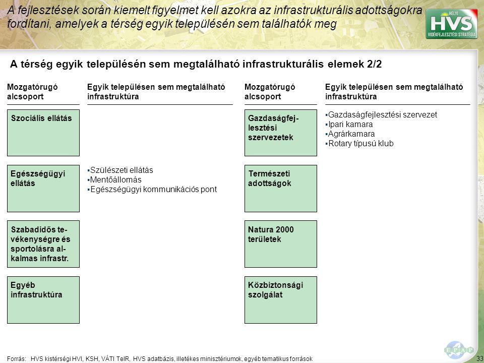 33 A térség egyik településén sem megtalálható infrastrukturális elemek 2/2 A fejlesztések során kiemelt figyelmet kell azokra az infrastrukturális ad