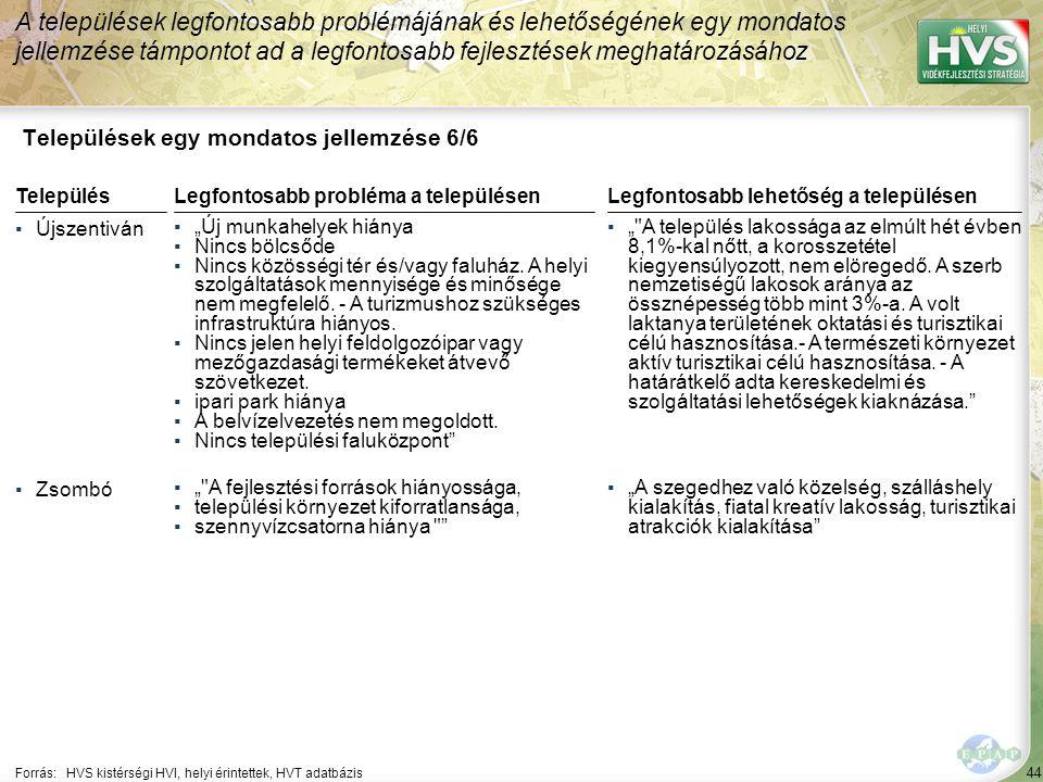 """44 Települések egy mondatos jellemzése 6/6 A települések legfontosabb problémájának és lehetőségének egy mondatos jellemzése támpontot ad a legfontosabb fejlesztések meghatározásához Forrás:HVS kistérségi HVI, helyi érintettek, HVT adatbázis TelepülésLegfontosabb probléma a településen ▪Újszentiván ▪""""Új munkahelyek hiánya ▪Nincs bölcsőde ▪Nincs közösségi tér és/vagy faluház."""