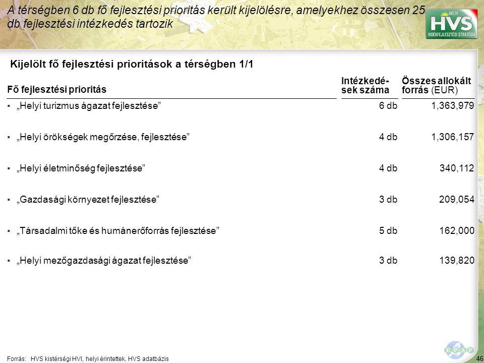 46 Kijelölt fő fejlesztési prioritások a térségben 1/1 A térségben 6 db fő fejlesztési prioritás került kijelölésre, amelyekhez összesen 25 db fejlesz