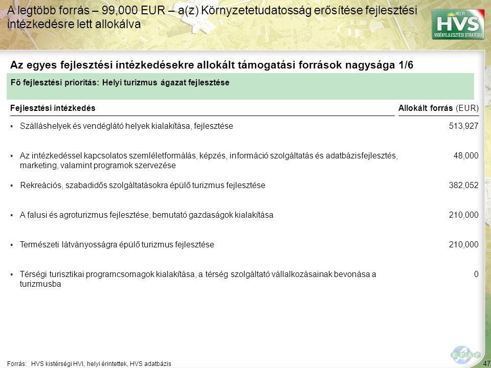 47 ▪Szálláshelyek és vendéglátó helyek kialakítása, fejlesztése Forrás:HVS kistérségi HVI, helyi érintettek, HVS adatbázis Az egyes fejlesztési intézkedésekre allokált támogatási források nagysága 1/6 A legtöbb forrás – 99,000 EUR – a(z) Környzetetudatosság erősítése fejlesztési intézkedésre lett allokálva Fejlesztési intézkedés ▪Az intézkedéssel kapcsolatos szemléletformálás, képzés, információ szolgáltatás és adatbázisfejlesztés, marketing, valamint programok szervezése ▪Rekreációs, szabadidős szolgáltatásokra épülő turizmus fejlesztése ▪Természeti látványosságra épülő turizmus fejlesztése ▪Térségi turisztikai programcsomagok kialakítása, a térség szolgáltató vállalkozásainak bevonása a turizmusba ▪A falusi és agroturizmus fejlesztése, bemutató gazdaságok kialakítása Fő fejlesztési prioritás: Helyi turizmus ágazat fejlesztése Allokált forrás (EUR) 513,927 48,000 382,052 210,000 0