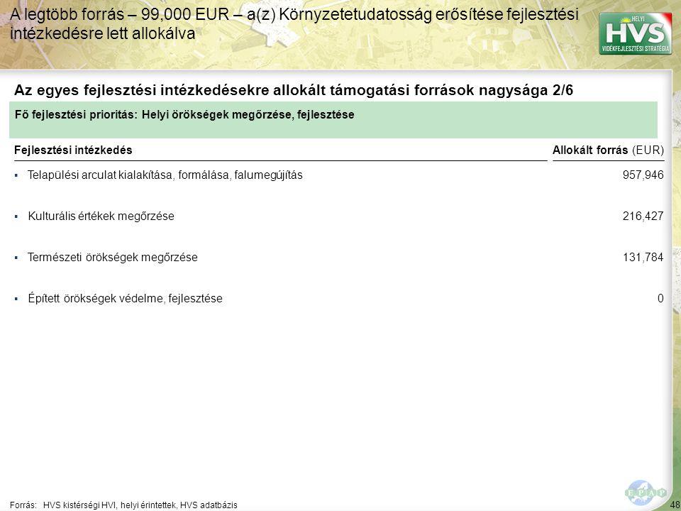 48 ▪Telapülési arculat kialakítása, formálása, falumegújítás Forrás:HVS kistérségi HVI, helyi érintettek, HVS adatbázis Az egyes fejlesztési intézkedésekre allokált támogatási források nagysága 2/6 A legtöbb forrás – 99,000 EUR – a(z) Környzetetudatosság erősítése fejlesztési intézkedésre lett allokálva Fejlesztési intézkedés ▪Kulturális értékek megőrzése ▪Természeti örökségek megőrzése ▪Épített örökségek védelme, fejlesztése Fő fejlesztési prioritás: Helyi örökségek megőrzése, fejlesztése Allokált forrás (EUR) 957,946 216,427 131,784 0