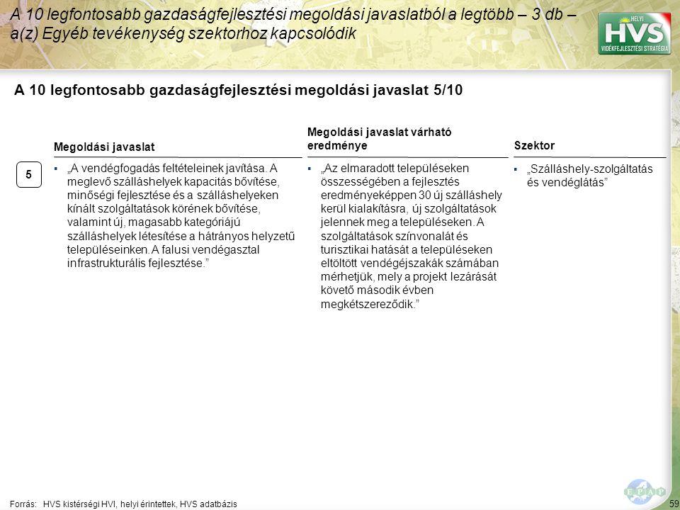 """59 A 10 legfontosabb gazdaságfejlesztési megoldási javaslat 5/10 Forrás:HVS kistérségi HVI, helyi érintettek, HVS adatbázis Szektor ▪""""Szálláshely-szolgáltatás és vendéglátás A 10 legfontosabb gazdaságfejlesztési megoldási javaslatból a legtöbb – 3 db – a(z) Egyéb tevékenység szektorhoz kapcsolódik 5 ▪""""A vendégfogadás feltételeinek javítása."""
