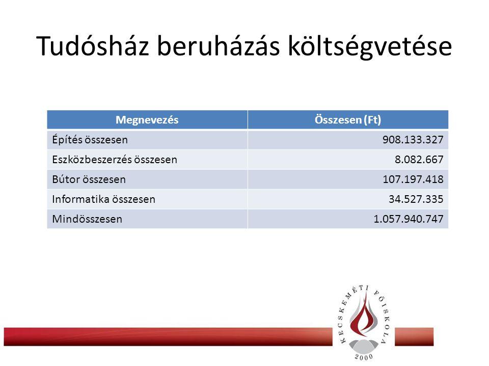 Tudósház beruházás költségvetése MegnevezésÖsszesen (Ft) Építés összesen908.133.327 Eszközbeszerzés összesen8.082.667 Bútor összesen107.197.418 Informatika összesen34.527.335 Mindösszesen1.057.940.747