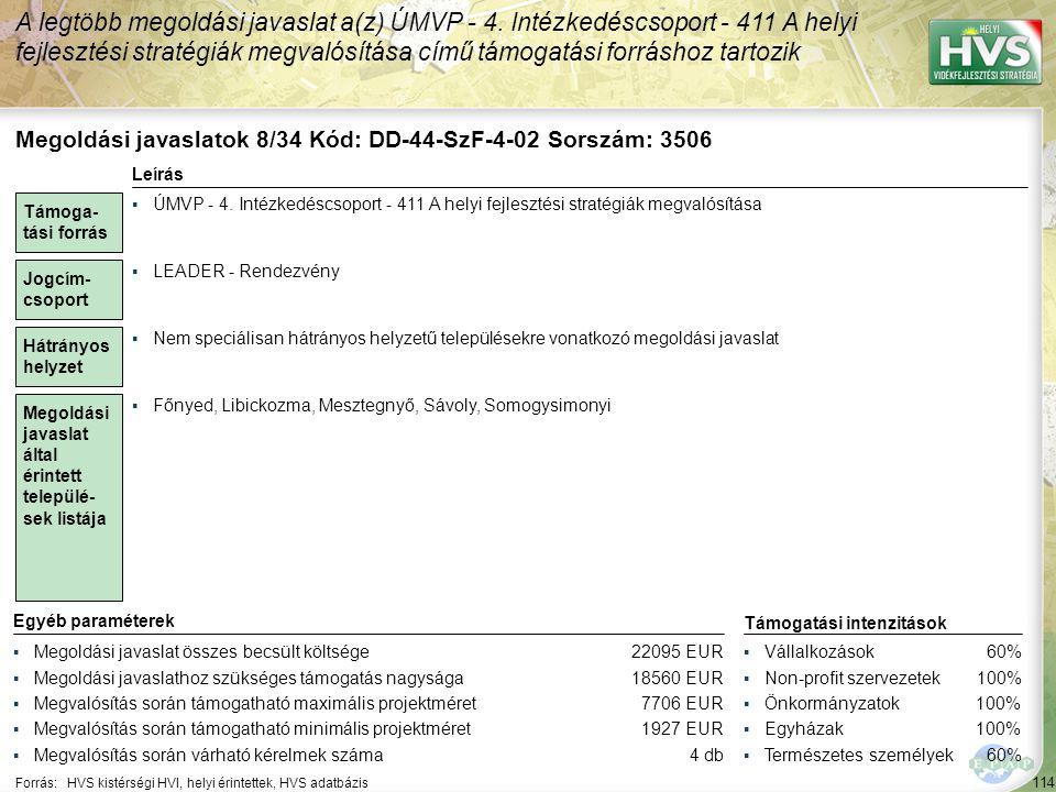 114 Forrás:HVS kistérségi HVI, helyi érintettek, HVS adatbázis A legtöbb megoldási javaslat a(z) ÚMVP - 4. Intézkedéscsoport - 411 A helyi fejlesztési
