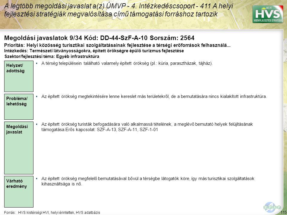 115 Forrás:HVS kistérségi HVI, helyi érintettek, HVS adatbázis Megoldási javaslatok 9/34 Kód: DD-44-SzF-A-10 Sorszám: 2564 A legtöbb megoldási javasla