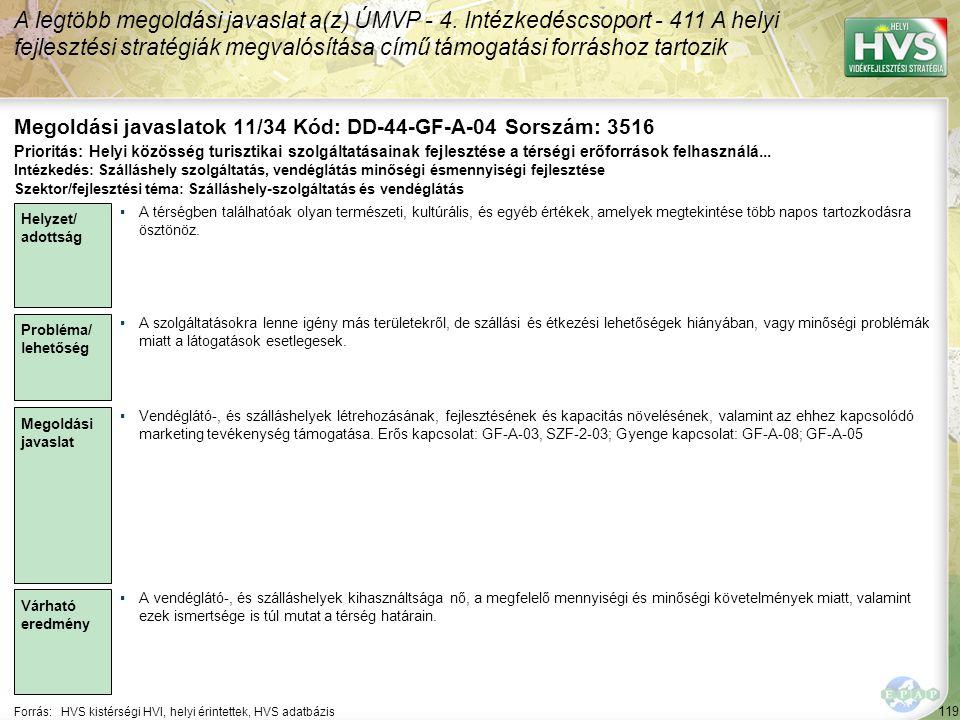 119 Forrás:HVS kistérségi HVI, helyi érintettek, HVS adatbázis Megoldási javaslatok 11/34 Kód: DD-44-GF-A-04 Sorszám: 3516 A legtöbb megoldási javaslat a(z) ÚMVP - 4.