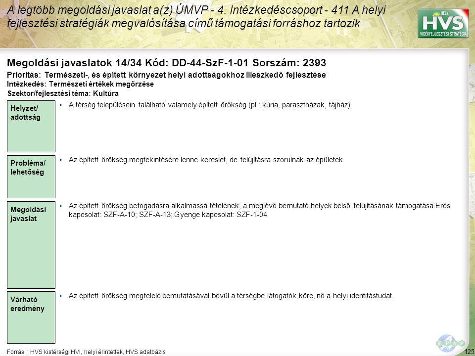 125 Forrás:HVS kistérségi HVI, helyi érintettek, HVS adatbázis Megoldási javaslatok 14/34 Kód: DD-44-SzF-1-01 Sorszám: 2393 A legtöbb megoldási javasl