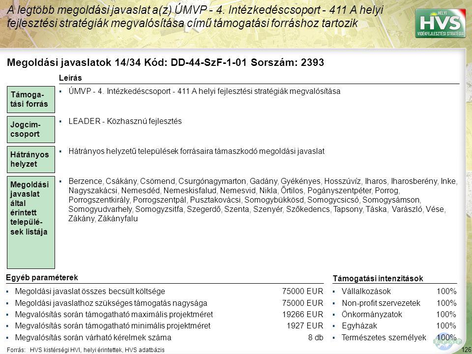 126 Forrás:HVS kistérségi HVI, helyi érintettek, HVS adatbázis A legtöbb megoldási javaslat a(z) ÚMVP - 4. Intézkedéscsoport - 411 A helyi fejlesztési