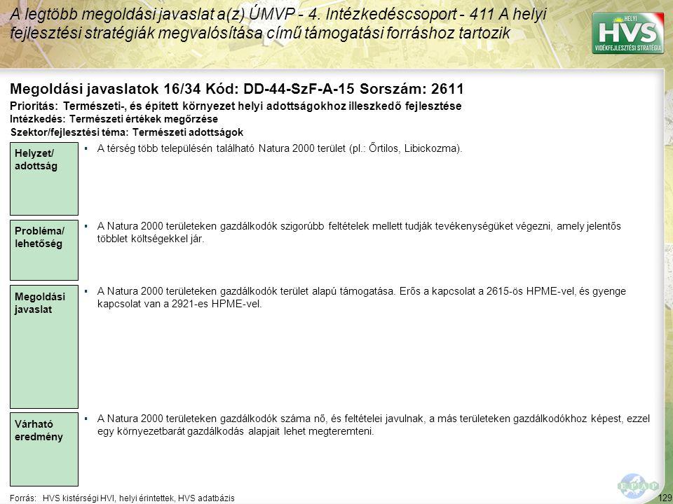 129 Forrás:HVS kistérségi HVI, helyi érintettek, HVS adatbázis Megoldási javaslatok 16/34 Kód: DD-44-SzF-A-15 Sorszám: 2611 A legtöbb megoldási javaslat a(z) ÚMVP - 4.