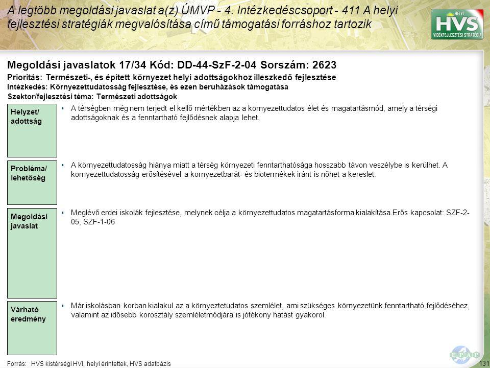 131 Forrás:HVS kistérségi HVI, helyi érintettek, HVS adatbázis Megoldási javaslatok 17/34 Kód: DD-44-SzF-2-04 Sorszám: 2623 A legtöbb megoldási javaslat a(z) ÚMVP - 4.