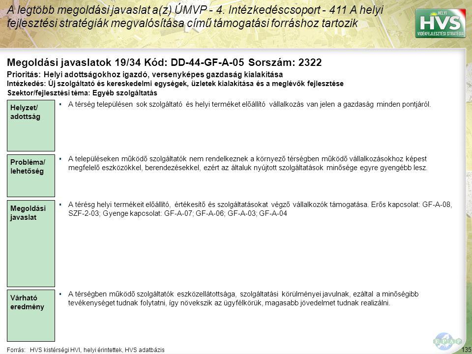 135 Forrás:HVS kistérségi HVI, helyi érintettek, HVS adatbázis Megoldási javaslatok 19/34 Kód: DD-44-GF-A-05 Sorszám: 2322 A legtöbb megoldási javaslat a(z) ÚMVP - 4.
