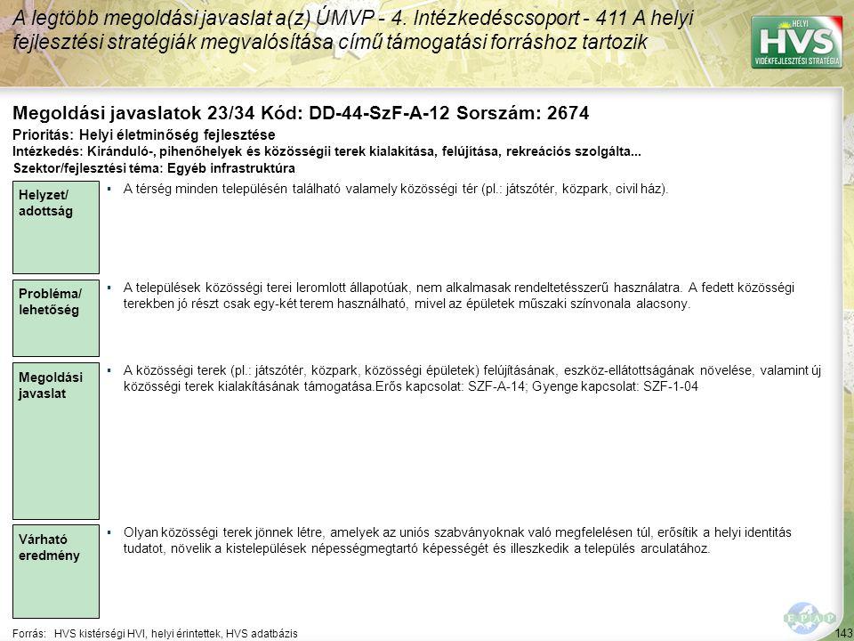 143 Forrás:HVS kistérségi HVI, helyi érintettek, HVS adatbázis Megoldási javaslatok 23/34 Kód: DD-44-SzF-A-12 Sorszám: 2674 A legtöbb megoldási javaslat a(z) ÚMVP - 4.