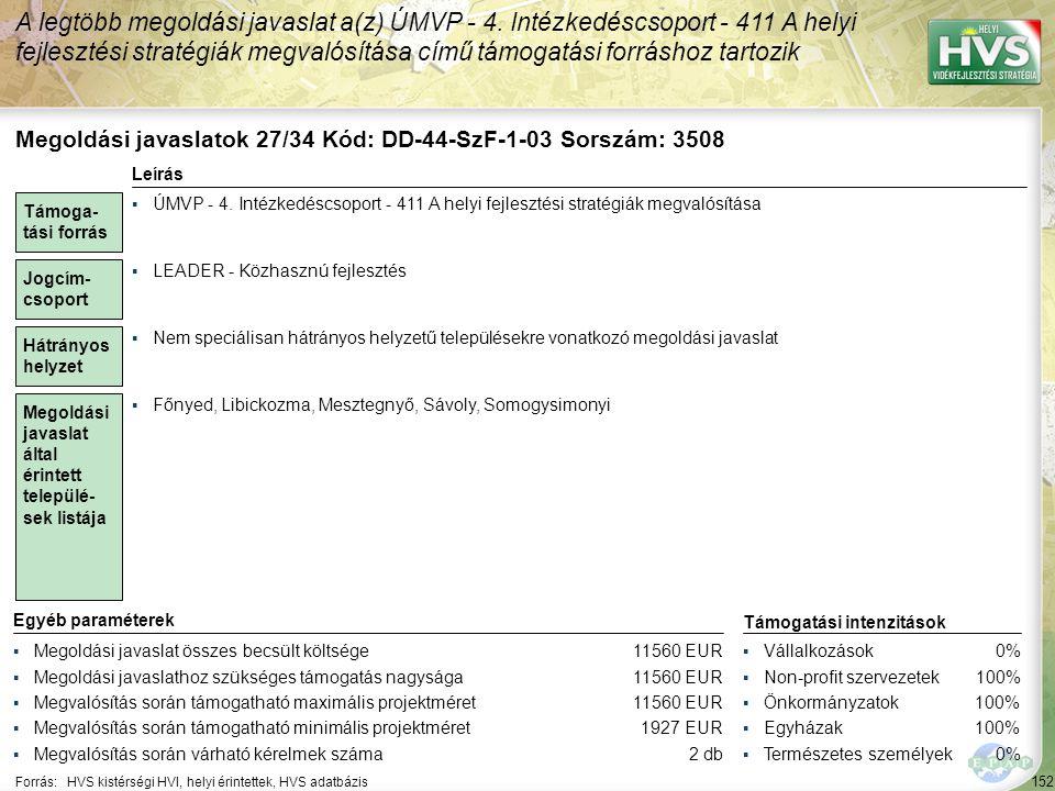 152 Forrás:HVS kistérségi HVI, helyi érintettek, HVS adatbázis A legtöbb megoldási javaslat a(z) ÚMVP - 4. Intézkedéscsoport - 411 A helyi fejlesztési