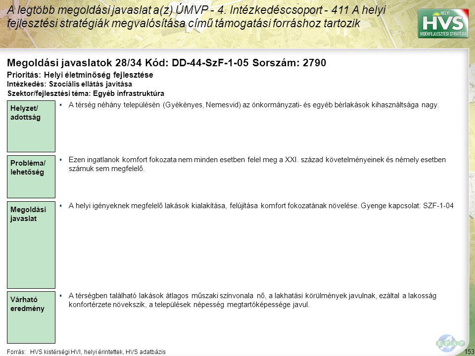 153 Forrás:HVS kistérségi HVI, helyi érintettek, HVS adatbázis Megoldási javaslatok 28/34 Kód: DD-44-SzF-1-05 Sorszám: 2790 A legtöbb megoldási javaslat a(z) ÚMVP - 4.