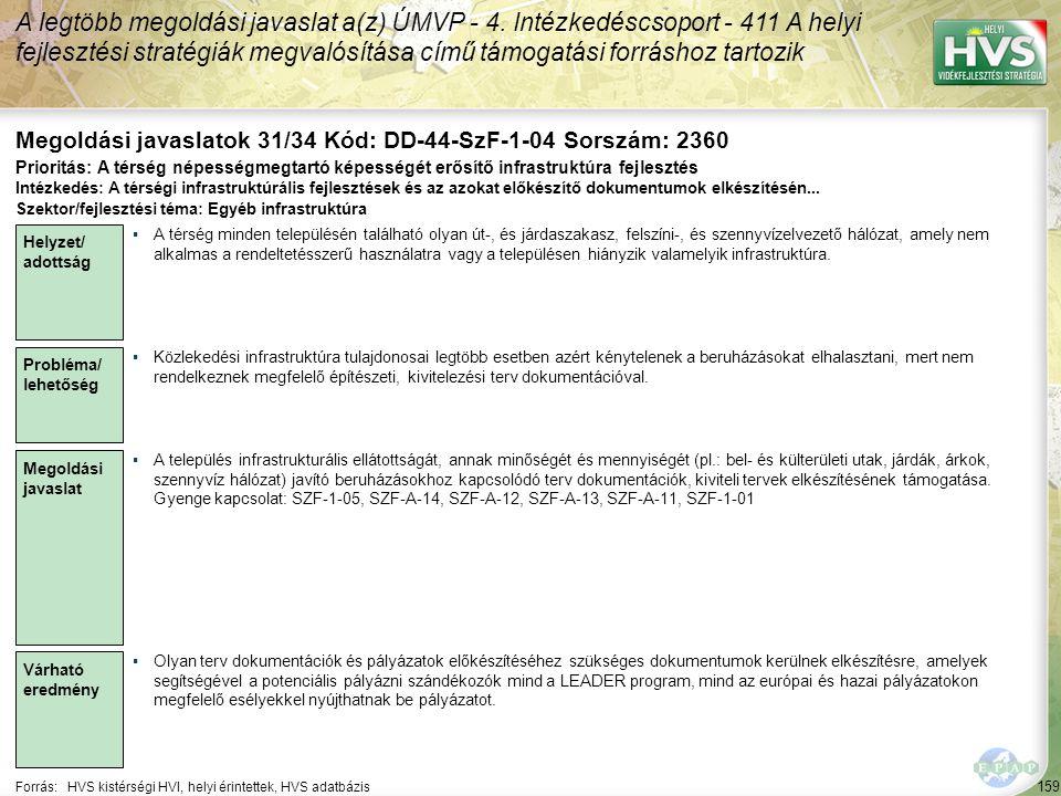 159 Forrás:HVS kistérségi HVI, helyi érintettek, HVS adatbázis Megoldási javaslatok 31/34 Kód: DD-44-SzF-1-04 Sorszám: 2360 A legtöbb megoldási javaslat a(z) ÚMVP - 4.