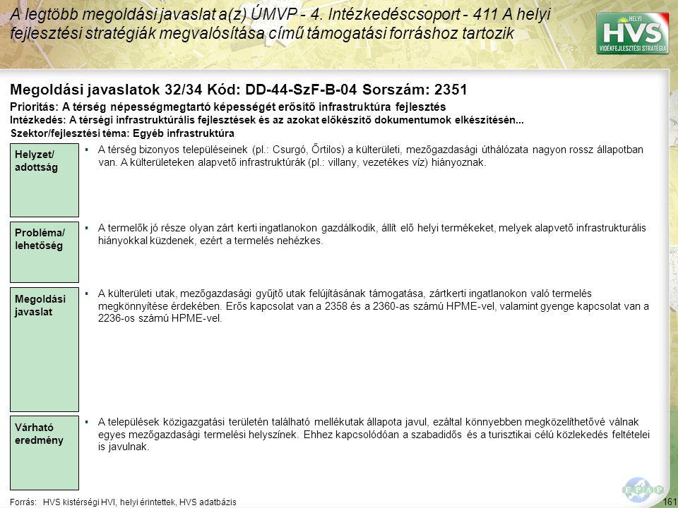 161 Forrás:HVS kistérségi HVI, helyi érintettek, HVS adatbázis Megoldási javaslatok 32/34 Kód: DD-44-SzF-B-04 Sorszám: 2351 A legtöbb megoldási javaslat a(z) ÚMVP - 4.