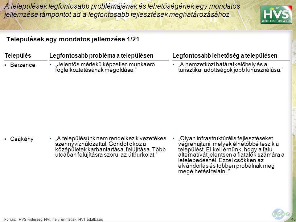 """46 Települések egy mondatos jellemzése 1/21 A települések legfontosabb problémájának és lehetőségének egy mondatos jellemzése támpontot ad a legfontosabb fejlesztések meghatározásához Forrás:HVS kistérségi HVI, helyi érintettek, HVT adatbázis TelepülésLegfontosabb probléma a településen ▪Berzence ▪""""Jelentős mértékű képzetlen munkaerő foglalkoztatásának megoldása. ▪Csákány ▪""""A településünk nem rendelkezik vezetékes szennyvízhálózattal."""