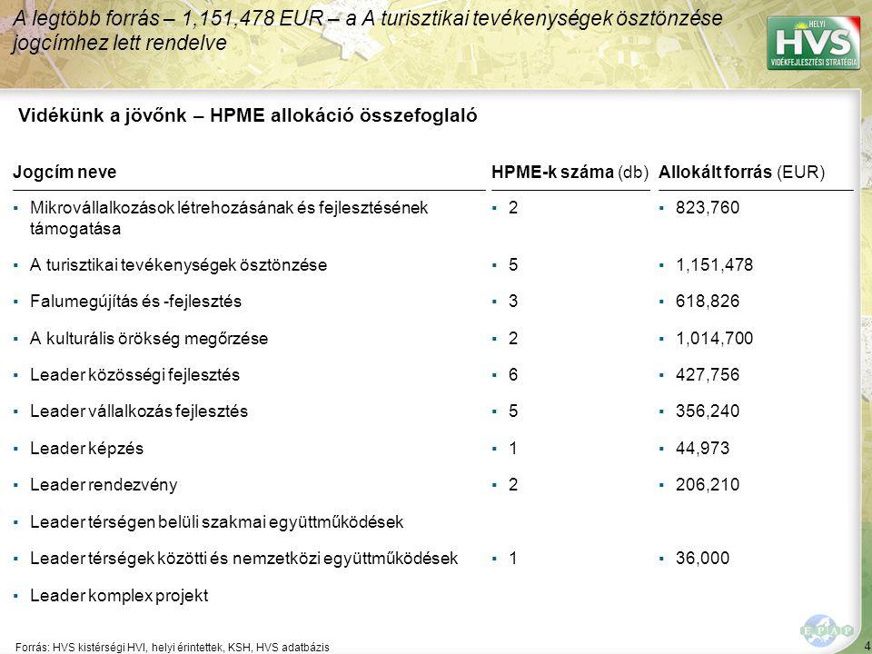 4 Forrás: HVS kistérségi HVI, helyi érintettek, KSH, HVS adatbázis A legtöbb forrás – 1,151,478 EUR – a A turisztikai tevékenységek ösztönzése jogcímh