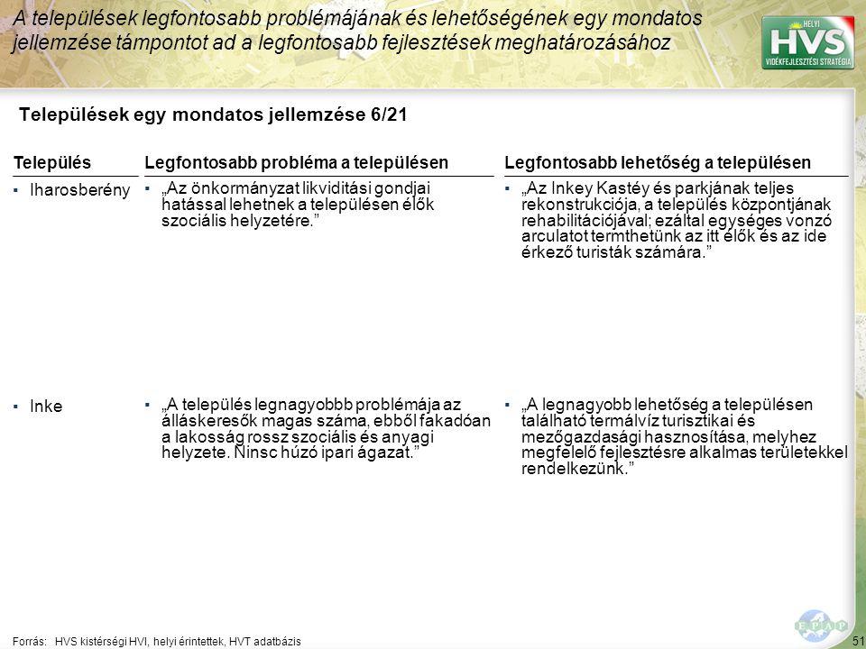 """51 Települések egy mondatos jellemzése 6/21 A települések legfontosabb problémájának és lehetőségének egy mondatos jellemzése támpontot ad a legfontosabb fejlesztések meghatározásához Forrás:HVS kistérségi HVI, helyi érintettek, HVT adatbázis TelepülésLegfontosabb probléma a településen ▪Iharosberény ▪""""Az önkormányzat likviditási gondjai hatással lehetnek a településen élők szociális helyzetére. ▪Inke ▪""""A település legnagyobbb problémája az álláskeresők magas száma, ebből fakadóan a lakosság rossz szociális és anyagi helyzete."""
