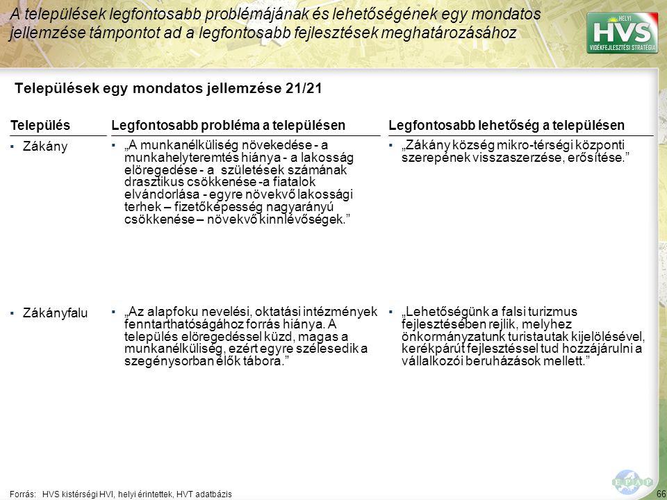 """66 Települések egy mondatos jellemzése 21/21 A települések legfontosabb problémájának és lehetőségének egy mondatos jellemzése támpontot ad a legfontosabb fejlesztések meghatározásához Forrás:HVS kistérségi HVI, helyi érintettek, HVT adatbázis TelepülésLegfontosabb probléma a településen ▪Zákány ▪""""A munkanélküliség növekedése - a munkahelyteremtés hiánya - a lakosság elöregedése - a születések számának drasztikus csökkenése -a fiatalok elvándorlása - egyre növekvő lakossági terhek – fizetőképesség nagyarányú csökkenése – növekvő kinnlévőségek. ▪Zákányfalu ▪""""Az alapfoku nevelési, oktatási intézmények fenntarthatóságához forrás hiánya."""