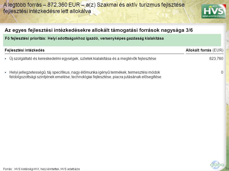 71 ▪Új szolgáltató és kereskedelmi egységek, üzletek kialakítása és a meglévők fejlesztése Forrás:HVS kistérségi HVI, helyi érintettek, HVS adatbázis