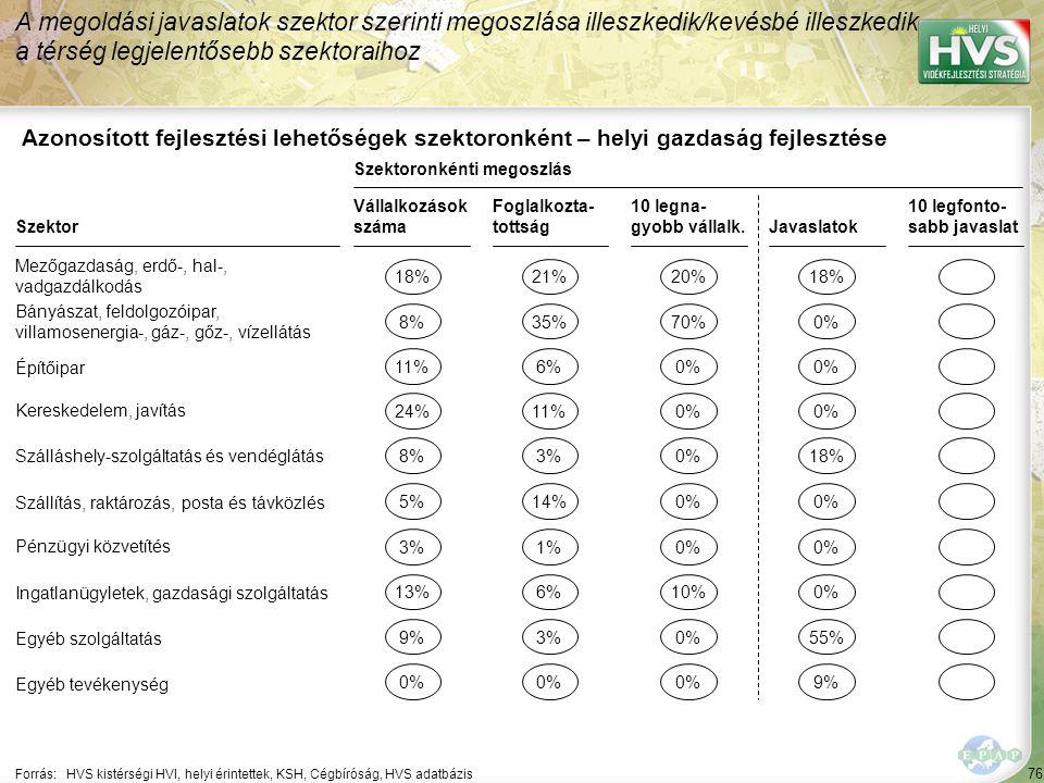 76 Forrás:HVS kistérségi HVI, helyi érintettek, KSH, Cégbíróság, HVS adatbázis Azonosított fejlesztési lehetőségek szektoronként – helyi gazdaság fejl