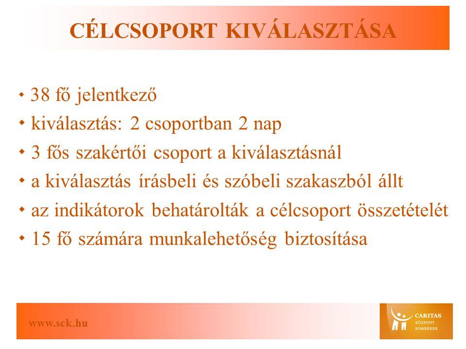 www.sck.hu CÉLCSOPORT KIVÁLASZTÁSA  38 fő jelentkező  kiválasztás: 2 csoportban 2 nap  3 fős szakértői csoport a kiválasztásnál  a kiválasztás írásbeli és szóbeli szakaszból állt  az indikátorok behatárolták a célcsoport összetételét  15 fő számára munkalehetőség biztosítása