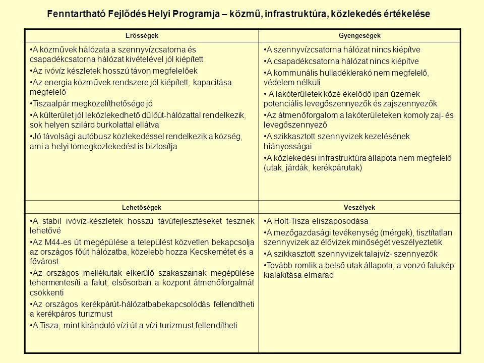 Fenntartható Fejlődés Helyi Programja – Demográfia, lakás ellátottság, egészségügy, szociális ellátás, civil szervezetek, oktatás, kulturális élet, sport értékelése ErősségekGyengeségek •Pozitív vándorlási egyenleg •20-49 aránya a népességből jelentős •Alacsony laksűrűség a frekventált helyeken •Egészségügyi alapellátás szakemberekkel biztosított •Magas színvonalú oktatási intézmények jelenléte •Pezsgő kulturális élet •Civil szervezetek az élet minden területén jelen vannak •Kedvezőtlen demográfiai folyamatok (népesség fogyás, elöregedés) •Leromlott, elavult lakásállomány •Fiatalok munka hiányában elvándorolnak •Felsőfokú végzettségűek alacsony aránya •Humánerőforrás hiánya a szükséges fejlesztésekhez LehetőségekVeszélyek • Gazdag telekkínálat •Kulturális, sport események szervezése kistérségi, megyei esetlegesen országos szinten •Oktatási intézményekben fokozottan figyelni az esélyegyenlőség biztosítására •További források biztosítása a civil szervezeteknek •Felújított egészségügyi, oktatási, szociális intémények •Olcsó ingatlanárak •Lakásállomány képtelen megújulni saját tőkéből •Külterületi lakónépesség szegregálódása fokozódik •Szociális ellátórendszer túlterhelté válik, szociális ellátásokat igénybe vevők köre bővül • Népességfogyást nem sikerül megállítani, lakosság elöregedése folytatódik