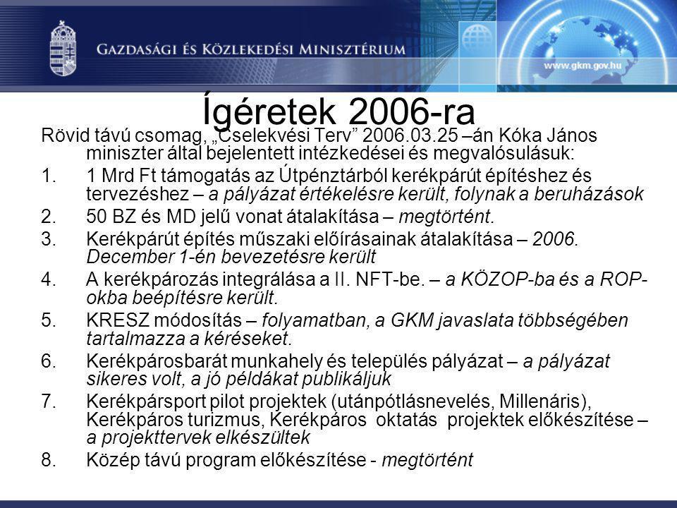 """Ígéretek 2006-ra Rövid távú csomag, """"Cselekvési Terv"""" 2006.03.25 –án Kóka János miniszter által bejelentett intézkedései és megvalósulásuk: 1.1 Mrd Ft"""