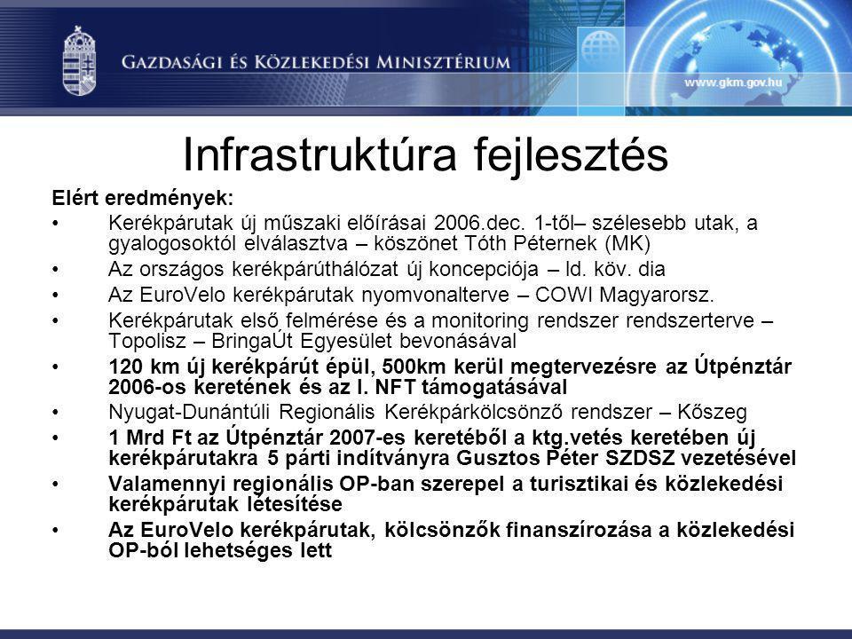 Infrastruktúra fejlesztés Elért eredmények: •Kerékpárutak új műszaki előírásai 2006.dec. 1-től– szélesebb utak, a gyalogosoktól elválasztva – köszönet