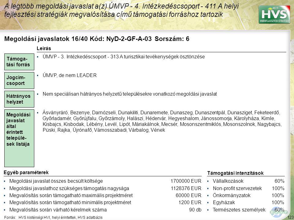123 Forrás:HVS kistérségi HVI, helyi érintettek, HVS adatbázis A legtöbb megoldási javaslat a(z) ÚMVP - 4.