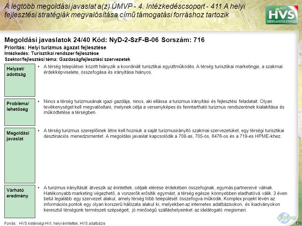 138 Forrás:HVS kistérségi HVI, helyi érintettek, HVS adatbázis Megoldási javaslatok 24/40 Kód: NyD-2-SzF-B-06 Sorszám: 716 A legtöbb megoldási javaslat a(z) ÚMVP - 4.