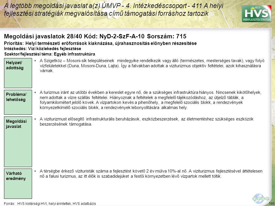 146 Forrás:HVS kistérségi HVI, helyi érintettek, HVS adatbázis Megoldási javaslatok 28/40 Kód: NyD-2-SzF-A-10 Sorszám: 715 A legtöbb megoldási javaslat a(z) ÚMVP - 4.