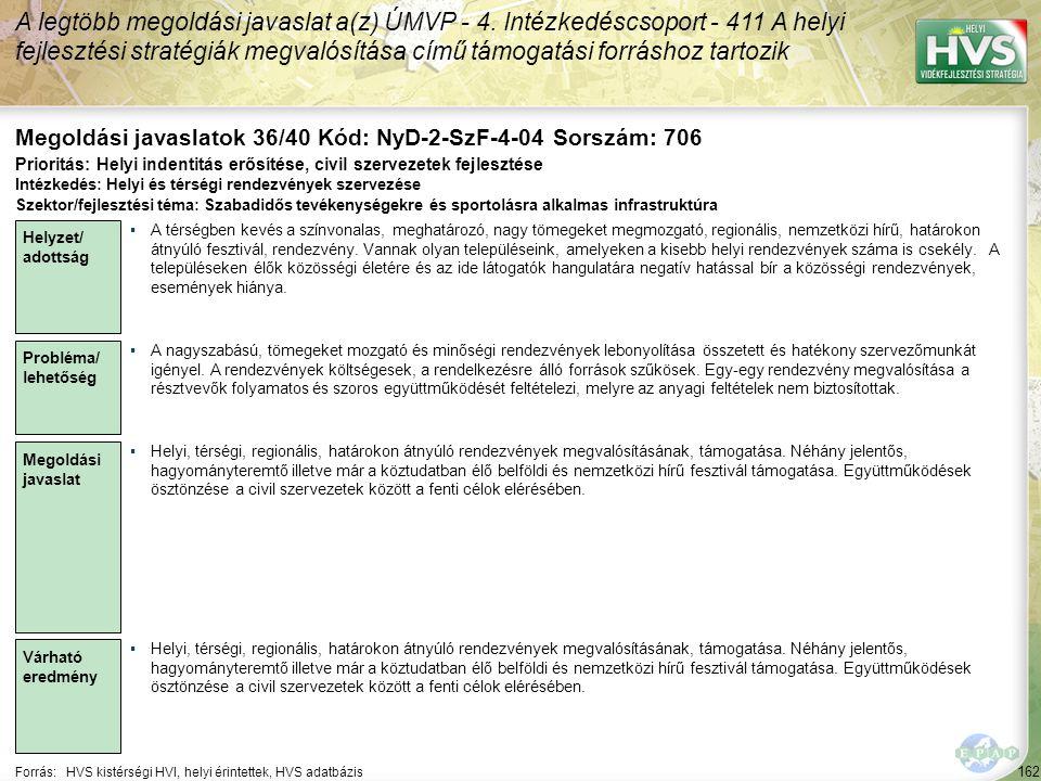 162 Forrás:HVS kistérségi HVI, helyi érintettek, HVS adatbázis Megoldási javaslatok 36/40 Kód: NyD-2-SzF-4-04 Sorszám: 706 A legtöbb megoldási javaslat a(z) ÚMVP - 4.