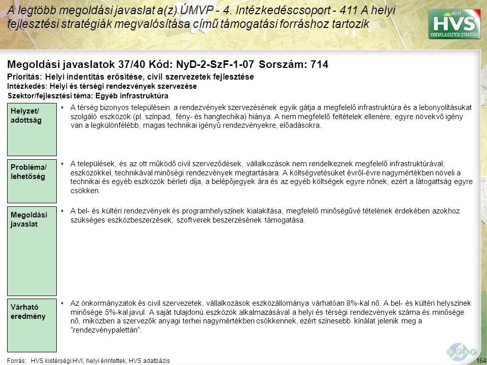 164 Forrás:HVS kistérségi HVI, helyi érintettek, HVS adatbázis Megoldási javaslatok 37/40 Kód: NyD-2-SzF-1-07 Sorszám: 714 A legtöbb megoldási javaslat a(z) ÚMVP - 4.
