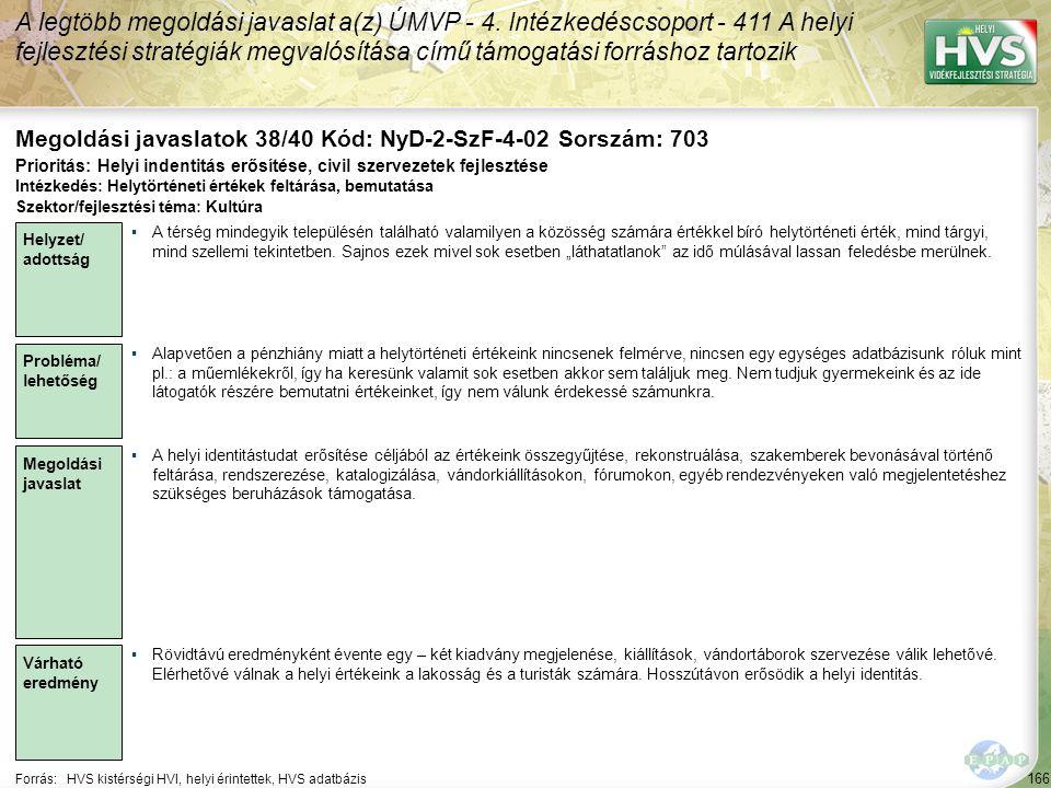 166 Forrás:HVS kistérségi HVI, helyi érintettek, HVS adatbázis Megoldási javaslatok 38/40 Kód: NyD-2-SzF-4-02 Sorszám: 703 A legtöbb megoldási javaslat a(z) ÚMVP - 4.