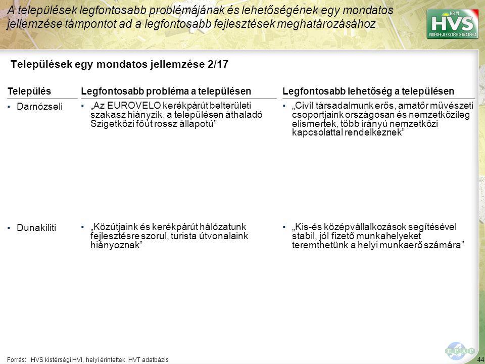 """44 Települések egy mondatos jellemzése 2/17 A települések legfontosabb problémájának és lehetőségének egy mondatos jellemzése támpontot ad a legfontosabb fejlesztések meghatározásához Forrás:HVS kistérségi HVI, helyi érintettek, HVT adatbázis TelepülésLegfontosabb probléma a településen ▪Darnózseli ▪""""Az EUROVELO kerékpárút belterületi szakasz hiányzik, a településen áthaladó Szigetközi főút rossz állapotú ▪Dunakiliti ▪""""Közútjaink és kerékpárút hálózatunk fejlesztésre szorul, turista útvonalaink hiányoznak Legfontosabb lehetőség a településen ▪""""Civil társadalmunk erős, amatőr művészeti csoportjaink országosan és nemzetközileg elismertek, több irányú nemzetközi kapcsolattal rendelkeznek ▪""""Kis-és középvállalkozások segítésével stabil, jól fizető munkahelyeket teremthetünk a helyi munkaerő számára"""