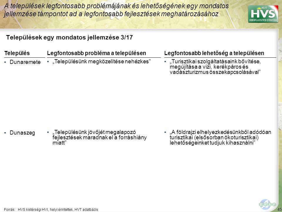 """45 Települések egy mondatos jellemzése 3/17 A települések legfontosabb problémájának és lehetőségének egy mondatos jellemzése támpontot ad a legfontosabb fejlesztések meghatározásához Forrás:HVS kistérségi HVI, helyi érintettek, HVT adatbázis TelepülésLegfontosabb probléma a településen ▪Dunaremete ▪""""Településünk megközelítése nehézkes ▪Dunaszeg ▪""""Településünk jövőjét megalapozó fejlesztések maradnak el a forráshiány miatt Legfontosabb lehetőség a településen ▪""""Turisztikai szolgáltatásaink bővítése, megújítása a vizi, kerékpáros és vadászturizmus összekapcsolásával ▪""""A földrajzi elhelyezkedésünkből adódóan turisztikai (elsősorban ökoturisztikai) lehetőségeinket tudjuk kihasználni"""