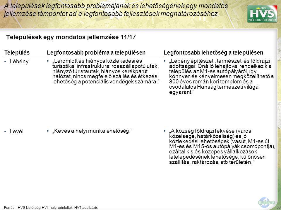 """53 Települések egy mondatos jellemzése 11/17 A települések legfontosabb problémájának és lehetőségének egy mondatos jellemzése támpontot ad a legfontosabb fejlesztések meghatározásához Forrás:HVS kistérségi HVI, helyi érintettek, HVT adatbázis TelepülésLegfontosabb probléma a településen ▪Lébény ▪""""Leromlott és hiányos közlekedési és turisztikai infrastruktúra: rossz állapotú utak, hiányzó túristautak, hiányos kerékpárút hálózat, nincs megfelelő szállás és étkezési lehetőség a potenciális vendégek számára. ▪Levél ▪""""Kevés a helyi munkalehetőség. Legfontosabb lehetőség a településen ▪""""Lébény építészeti, természeti és földrajzi adottságai: Önálló lehajtóval rendelkezik a település az M1-es autópályáról, így könnyen és kényelmesen megközelíthető a 800 éves román kori templom és a csodálatos Hanság természeti világa egyaránt. ▪""""A község földrajzi fekvése (város közelsége, határközeliség) és jó közlekedési lehetőségek (vasút, M1-es út, M1-es és M15-ös autópályák csomópontja), ezáltal kis és közepes vállalkozások letelepedésének lehetősége, különösen szállítás, raktározás, stb területén."""