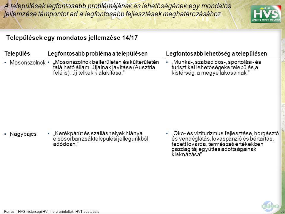 """56 Települések egy mondatos jellemzése 14/17 A települések legfontosabb problémájának és lehetőségének egy mondatos jellemzése támpontot ad a legfontosabb fejlesztések meghatározásához Forrás:HVS kistérségi HVI, helyi érintettek, HVT adatbázis TelepülésLegfontosabb probléma a településen ▪Mosonszolnok ▪""""Mosonszolnok belterületén és külterületén található állami útjainak javítása (Ausztria felé is), új telkek kialakítása. ▪Nagybajcs ▪""""Kerékpárút és szálláshelyek hiánya elsősorban zsáktelepülési jellegünkből adódóan. Legfontosabb lehetőség a településen ▪""""Munka-, szabadidős-, sportolási- és turisztikai lehetőségeka település,a kistérség, a megye lakosainak. ▪""""Öko- és viziturizmus fejlesztése, horgásztó és vendéglátás, lovaspanzió és bértartás, fedett lovarda, természeti értékekben gazdag táj együttes adottságainak kiaknázása"""